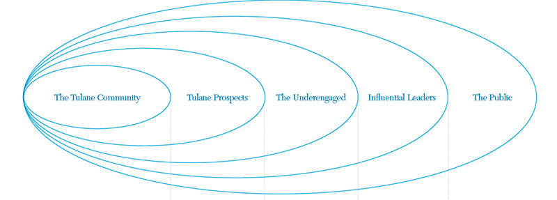 Audience chart of people who receive messages from Tulane.